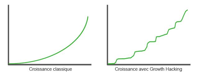 Comparaison des deux courbes de croissance